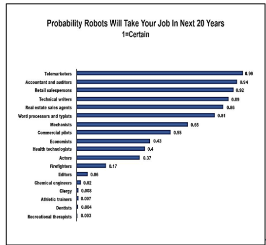 Job trends: Probability that robots will take your job in the future = Comparing jobs that will (not) exists in the future